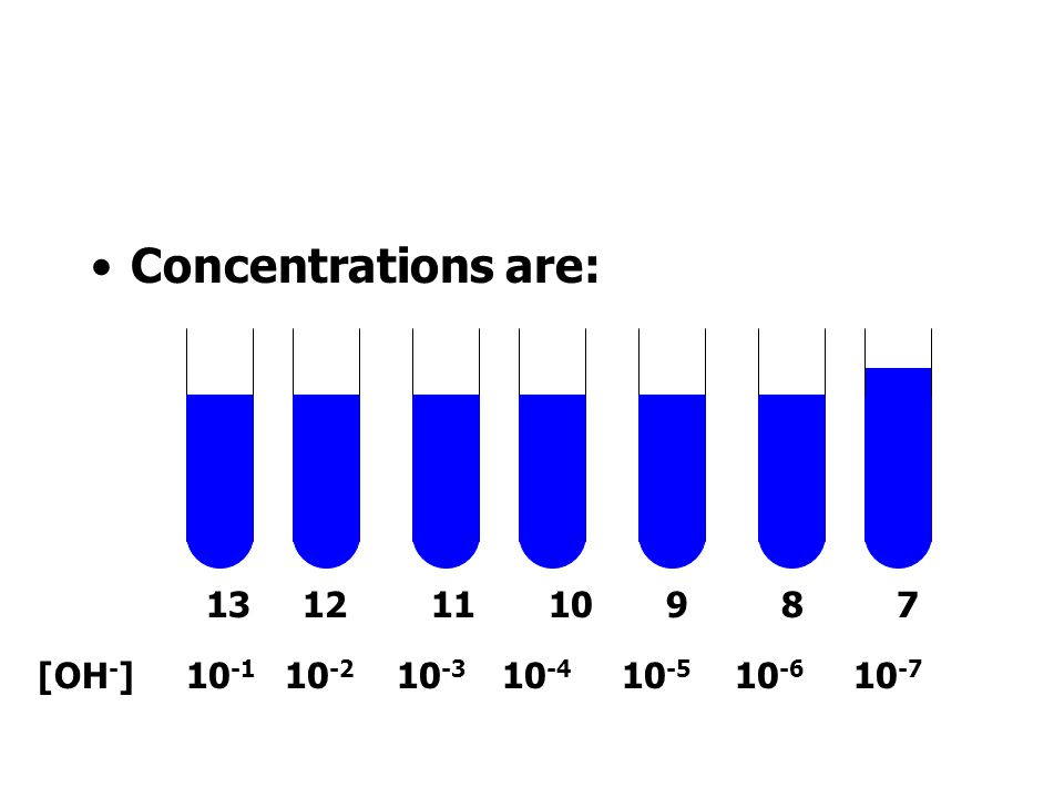 Concentrations are: [OH-] 10-1 10-2 10-3 10-4 10-5 10-6 10-7.